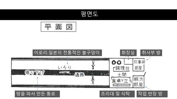 조선인 노동자들의 숙소(평면도)