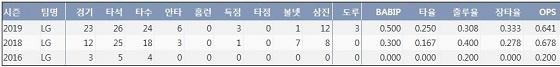 LG 홍창기 최근 3시즌 주요 기록 (출처: 야구기록실 KBReport.com)