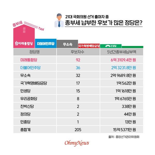 21대 국회의원 선거 출마자 중 종부세 납부한 후보가 많은 정당은?
