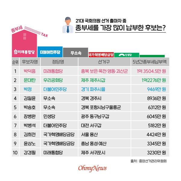 21대 국회의원 선거 출마자 중 종부세를 가장 많이 납부한 후보는?