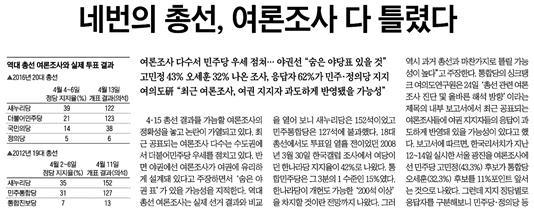 △ 과거 여론조사가 모두 틀렸다고 주장하는 조선일보(3/25)