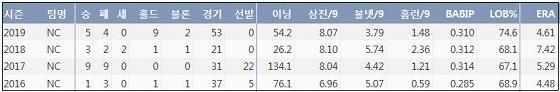 NC 장현식 최근 4시즌 주요 기록?(출처: 야구기록실 KBReport.com)