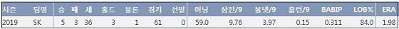 SK 하재훈 2019시즌 주요 기록 (출처: 야구기록실 KBReport.com)
