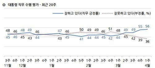 최근 20주 대통령 직무 수행평가, 정당 지지도