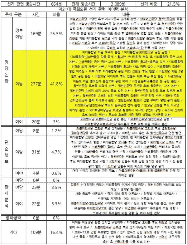 종편 3사의 시사대담 프로그램 중 선거 관련 주제 분석(3월 4주차, 3/23~27)