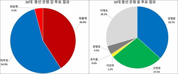 4·13 총선 은평 갑·을 투표 결과.