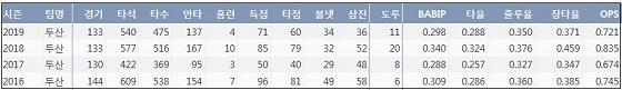 두산 허경민 최근 4시즌 주요 기록 (출처: 야구기록실 KBReport.com)