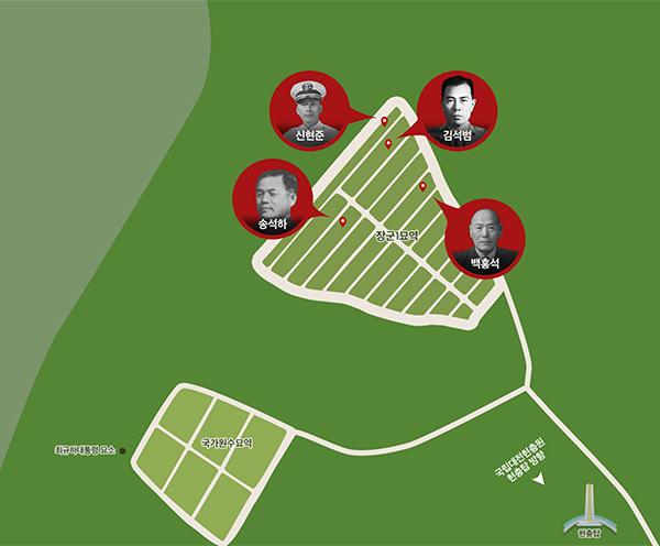 국가공인 친일파 신현준, 김석범, 송석하, 백홍석 등 4인은 국립대전현충원에 잠들어 있다.