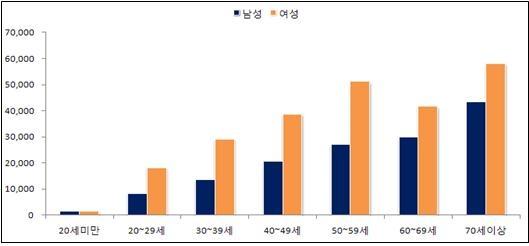 '불면증' 성 및 연령별 진료인원 추이 (2011년 기준)