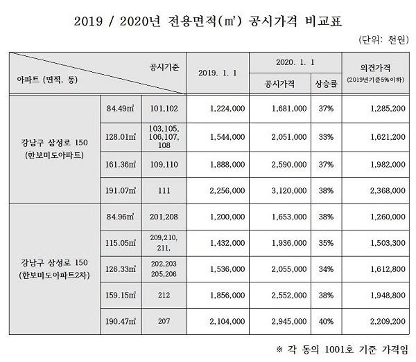 강남구 대치동 미도아파트 공시가격 비교표