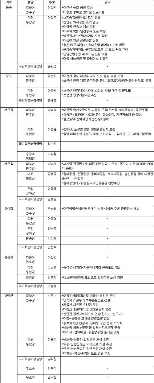 대전충남녹색연합과 대전환경운동연합이 총선에 출마한 후보들의 환경 및 개발공약을 분석한 자료. 이번 공약은 중앙선거관리위원회에 등록된 공보를 통해 조사됐다.