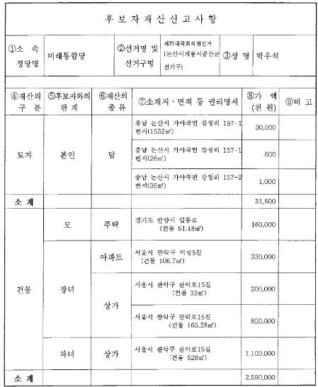 4.15 총선에 출마한 미래통합당 박우석 후보(논산계룡금산)의 재산신고 내역