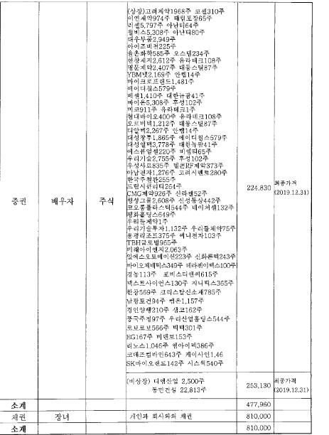 4.15총선에 미래통합당 후보로 출마한 박우석(논산계룡금산) 후보의 재산신고 내역 중 부인 재산 현황. 88개 종목의 주식을 보유 중이다, 이중에는 박 후보가 운영하는 회사 주식도 포함돼 있다.
