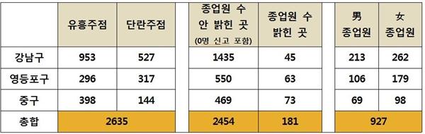 <오마이뉴스>는 '서울 열린데이터 광장'에 공개된 각 구별 유흥·단란주점 신고 현황 자료를 분석했다.