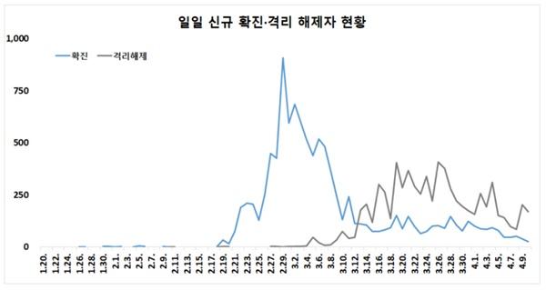 코로나19 일일 신규 확진-격리해제자 현황
