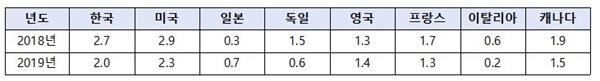 문재인정부와 주요 선진국 경제성장률 비교(단위 : %)