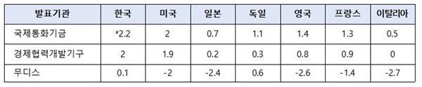 코로나19 이후 2020년 경제성장률 전망. * 2020.01 IMF 세계경제전망 수정(WEO Update)에 포함되지 않은 한국은 '19.10월 전망치로 표기.