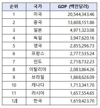 2019년 주요 국가 GDP 순위