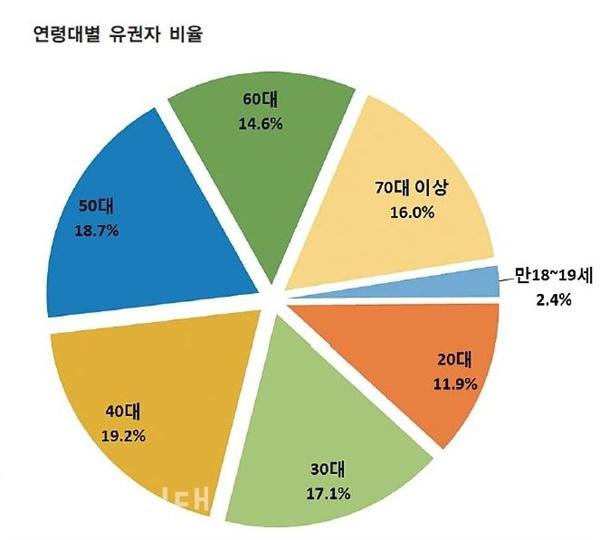 연령대별 유권자 비율