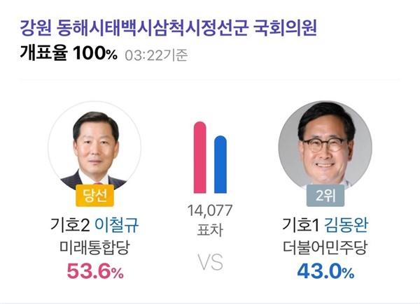 제21대 총선 강원동남권 후보자별 득표 제21대 총선 강원동남권 선거에서 이철규 후보가 14.077표 차이로 당선됐다.