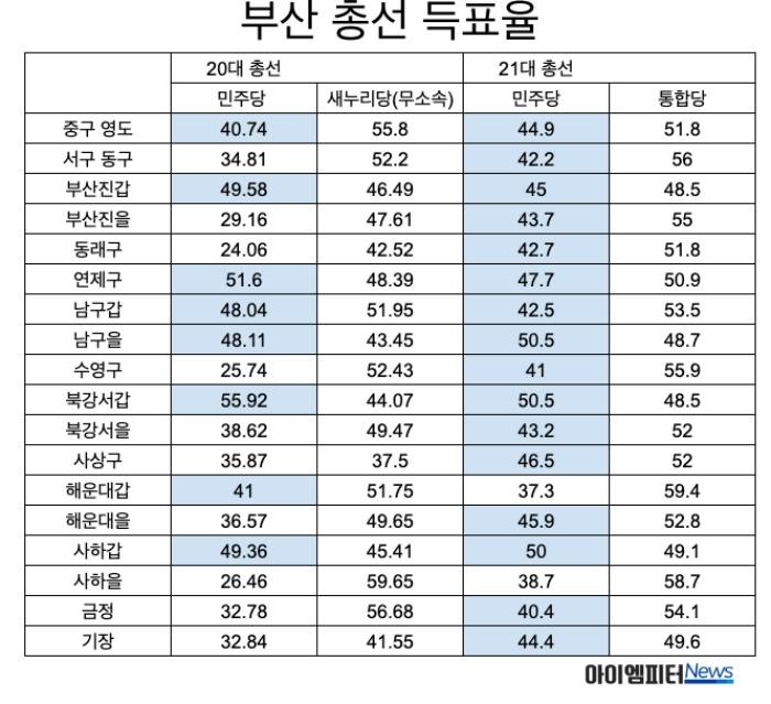 20대, 21대 총선 민주당과 통합당(새누리당) 지역별 후보 득표율. 민주당 후보들의 득표율을 보면 20대보다 21대 총선이 훨씬 높다. 파란색은 민주당 후보의 40%이상 득표율 지역.