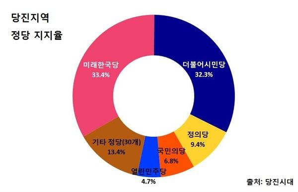 4.15 총선 당진지역 정당 지지율