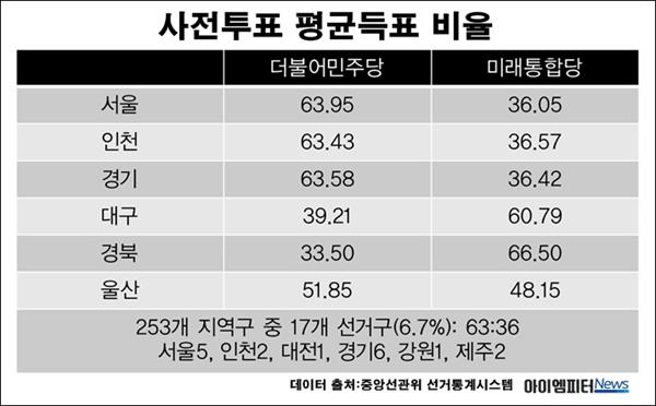 제21대 국회의원선거 사전투표 평균득표 비율. (데이터 출처: 중앙선관위 선거 통계시스템)