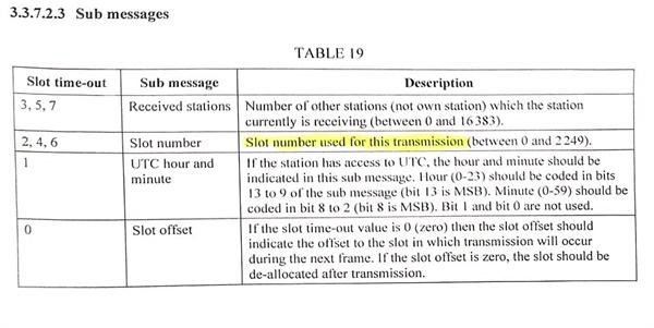 ▲ ITU 규격 문서에 설명된 슬럿(slot)의 정의.