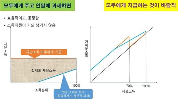 기본소득한국네트워크 강남훈 이사장이 페이스북에 올린 사진