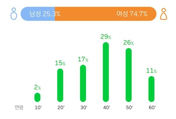 임영웅의 데뷔곡 '뭣이 중한디' 멜론 일간 이용자 분포표.  그의 역주행 곡을 살펴보면 여성팬 + 어르신 청취자 중심으로 그래프가 그려지고 있다.