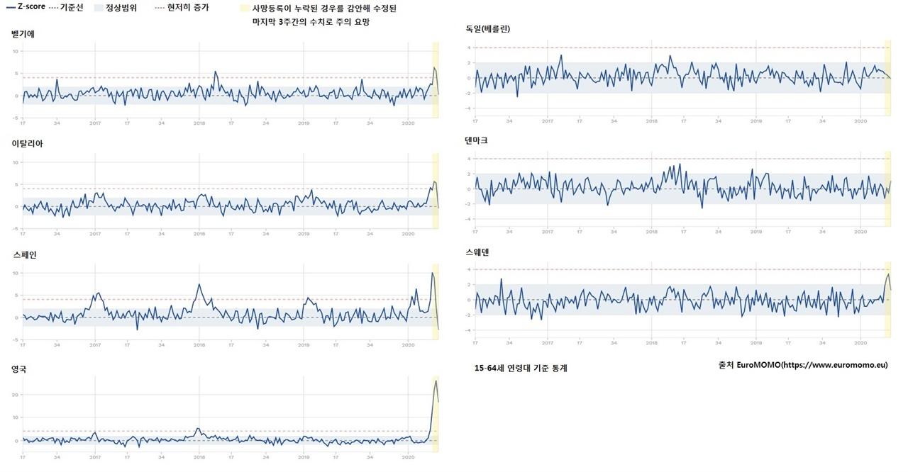 [도표2] 15~64세 연령대 기준 통계  2020년 4월 28일 기준 유로모모 자료