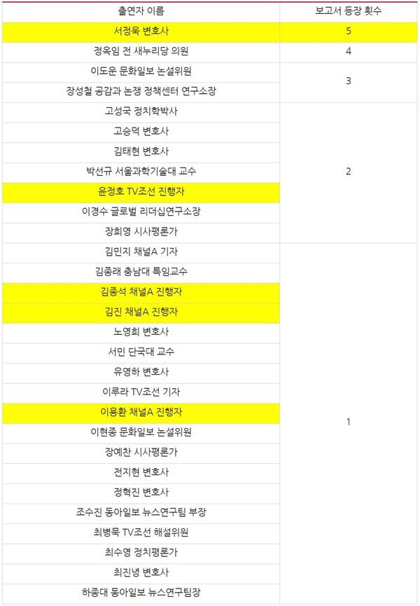 제21대 국회의원 선거 관련 정당 활동이 확인된 종편 출연자 명단
