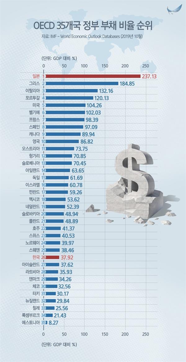 2019년 OECD 주요국 중, 한국의 정부 부채 비율은 매우 낮으며 재정건전성이 우수한 편이다.