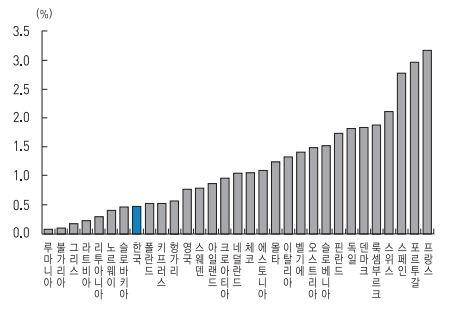 2015년 한국과 유럽 국가들의 산업재해율(한국의 사회동향, 통계청, 2018년)