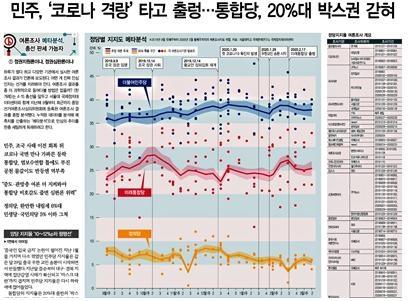 △ 한겨레의 '여론조사 메타분석' 기획 보도