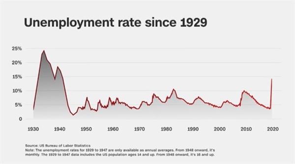 미국의 실업률 변화를 보여주는 CNN 뉴스 갈무리.