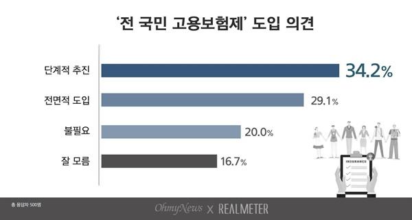 전국민 고용보험제도 도입 의견 여론조사