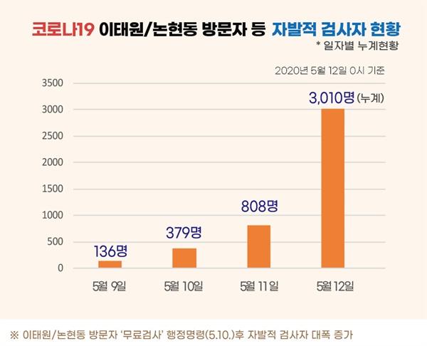 코로나19 이태원/논현동 방문자 등 자발적 검사자 현황