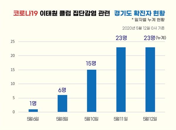 코로나19 이태원 클럽 집단감염 관련 경기도 확진자 현황