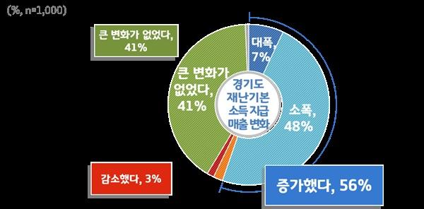 경기도 재난기본소득 지급 이후 매출 변화