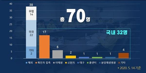 서울 강남구 확진자 현황.