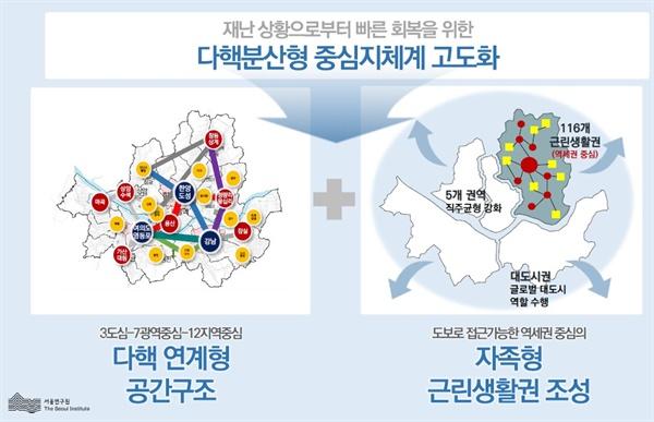서울연구원은 코로나19 사태 이후 현행 '3도심·7광역중심·12지역중심'의 공간 구조를 116개의 근린생활권으로 세분화하는 안을 제시했다.