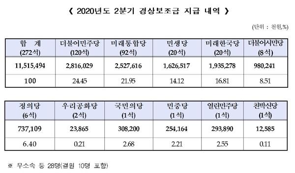 '2020년 2분기 경상보조금' 115억여 원이 15일 11개 정당에 지급됐다.