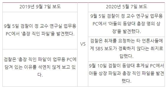 △ SBS의 '정경심 교수 연구실 PC 총장 직인 파일' 관련 2019년 9월 보도 및 2020년 5월 보도 핵심 내용 대조