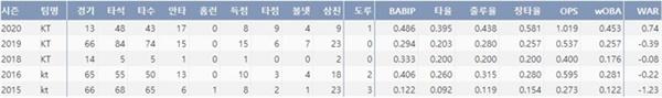 kt 배정대 데뷔 이후 주요기록(출처=야구기록실,KBReport.com)