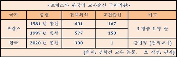 프랑스와 한국의 교사출신 국회의원 비교 프랑스의 교사에 대한 신뢰의 정도는 한국에 비해 월등히 높다. (출처: 전학교 수의 논문. 표작업 : 필자)