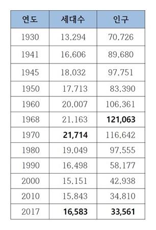 봉화군 인구.