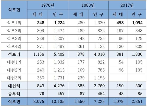 석포면 리별 세대수 및 인구. < 봉화군지 >(1978)와 < 봉화통계연보 >를 참고하였다. 1976년 이전에는 리별 인구 통계가 작성되지 않은 것으로 보인다.