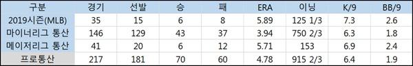 롯데 샘슨의 메이저/마이너리그 주요 기록(출처: 야구기록실 KBReport.com)