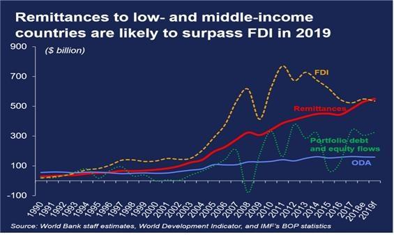 2019년 중저소득국 외환송금수익 대비 외국인직접투자액. 공적원조. 부채와 자본 흐름 중저소득국에서 외환송금 비중이 점차 커지는 반면, 외국인직접투자는 변동 폭이 크면서 점차 감소하고 있고 선진국으로부터의 공적원조는 완만한 증가세를 보이는 가운데 국가 부채는 늘어나고 있음을 알 수 있다.